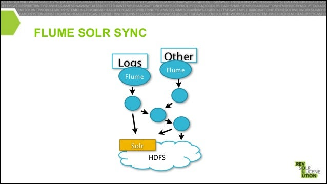 SOLRCLOUD AWARE •  Can 'inspect' ZooKeeper to learn about Solr cluster.  •  What URL's to send data to.  •  The Schema for...