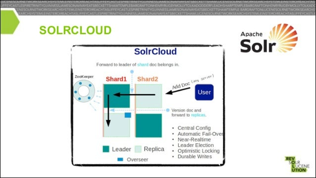 SOLR INTEGRATION •  Read and Write directly to HDFS  • •  First Class Custom Directory Support in Solr Support Solr Replic...