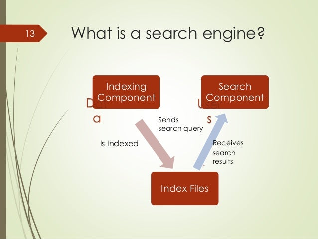 What is a search engine?  Indexing  Component  Search  Component  Index Files  13  User  s  Dat  a  Is Indexed  Sends  sea...