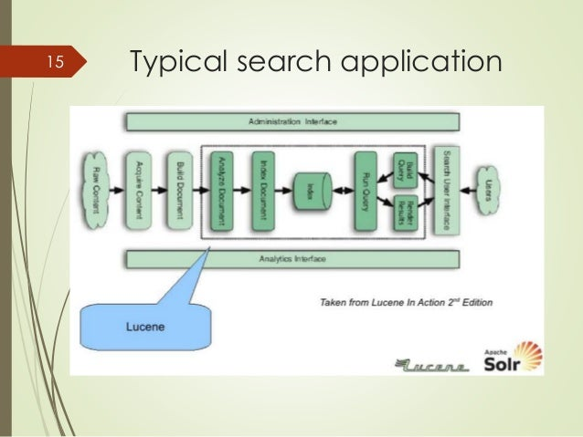 15 Typical search application