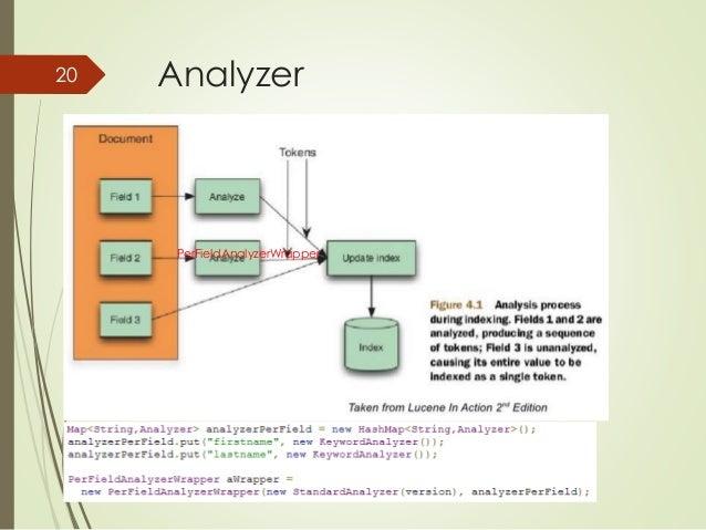 20 Analyzer  PerFieldAnalyzerWrapper