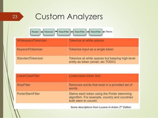 23 Custom Analyzers