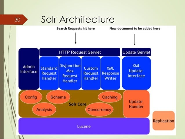 30 Solr Architecture