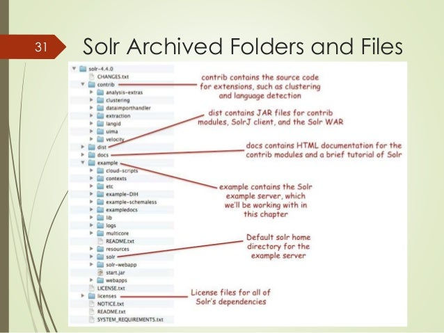 31 Solr Archived Folders and Files