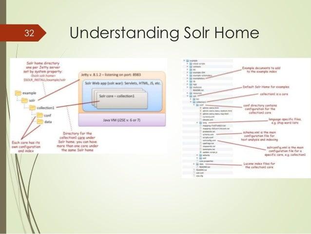 32 Understanding Solr Home