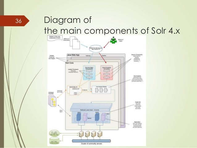 Diagram of  the main components of Solr 4.x  36
