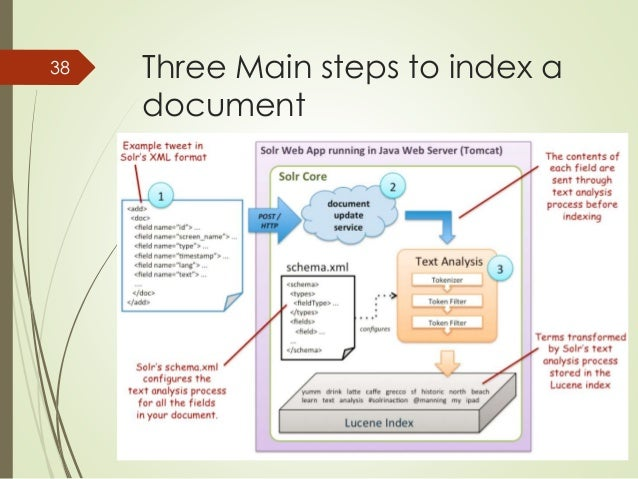 Three Main steps to index a  document  38