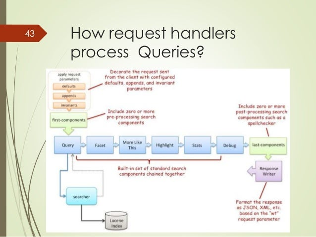How request handlers  process Queries?  43