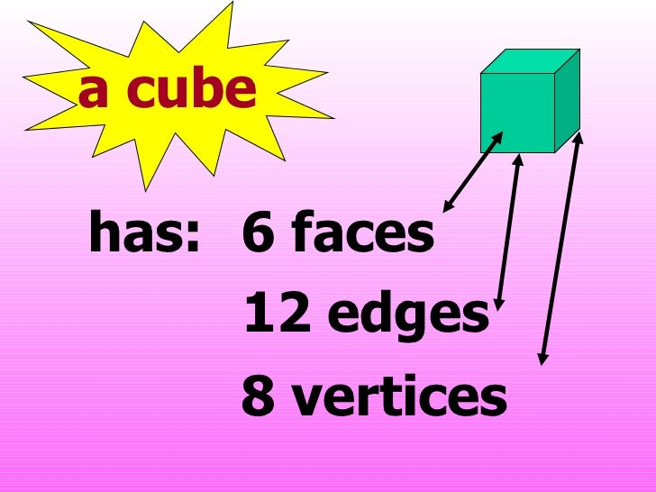 edges and vertices relationship tips