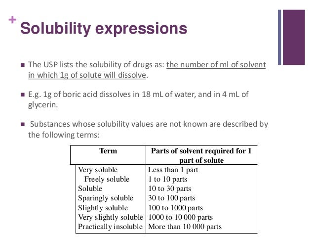 solubility definition Gallery