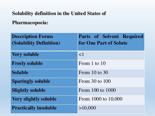 Image Gallery solubility definition