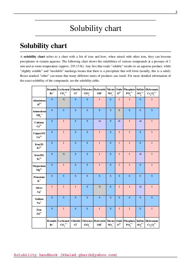 Solubility Chart Examples Zncl   Acetic Chem  Course