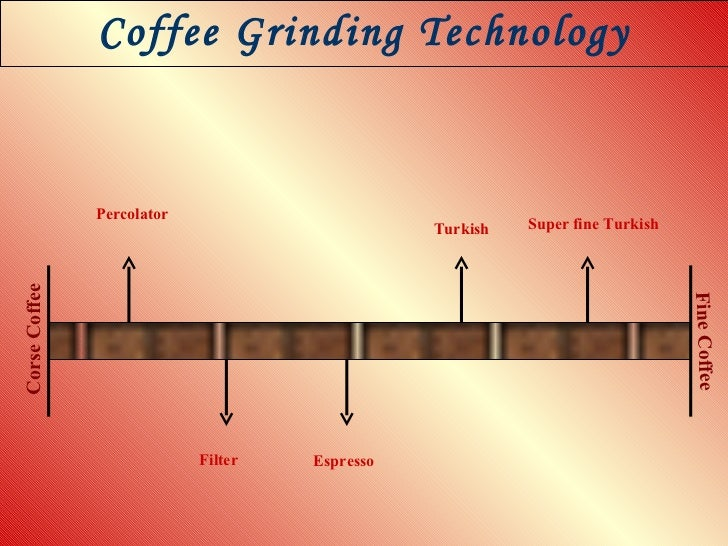 Coffee Grinding Technology Fine Corse Percolator