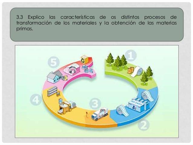3.3 Explico las características de os distintos procesos de transformación de los materiales y la obtención de las materia...