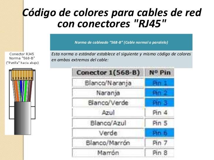 Est ndares modelos y normas internacionales de redes for Cuales son los cajeros red