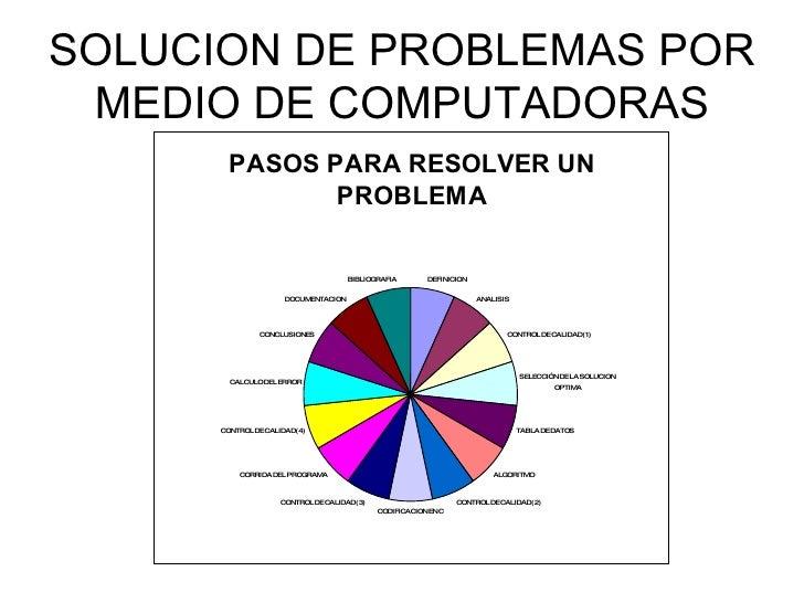 SOLUCION DE PROBLEMAS POR MEDIO DE COMPUTADORAS
