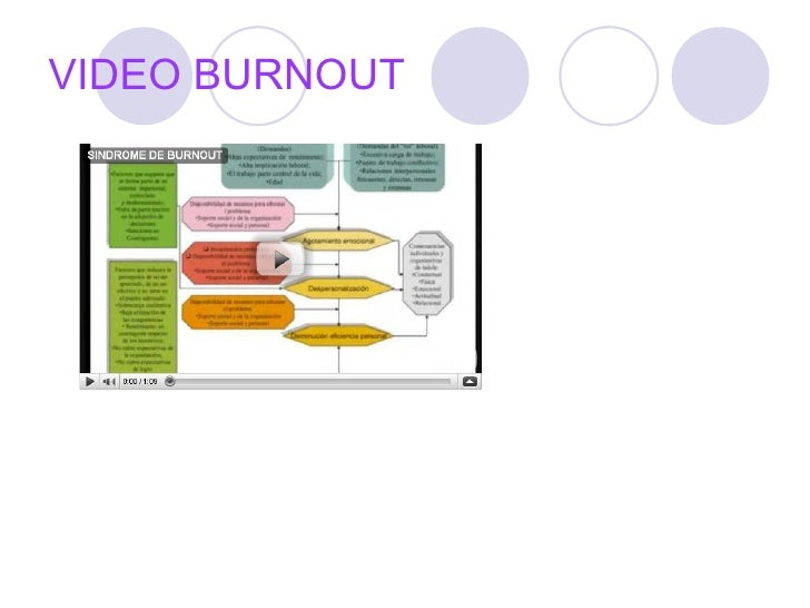 burnout final A final theory to explain burnout involves the issue of empowerment (1) sociologist jay coakley proposed the idea that the structure of organized, competitive youth sports becomes controlling it controls the identity of participants and controls their lives, leaving them feeling disempowered.