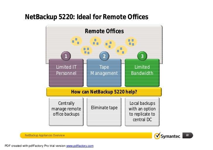 Soluciones De Backup Y Archivado De Symantec