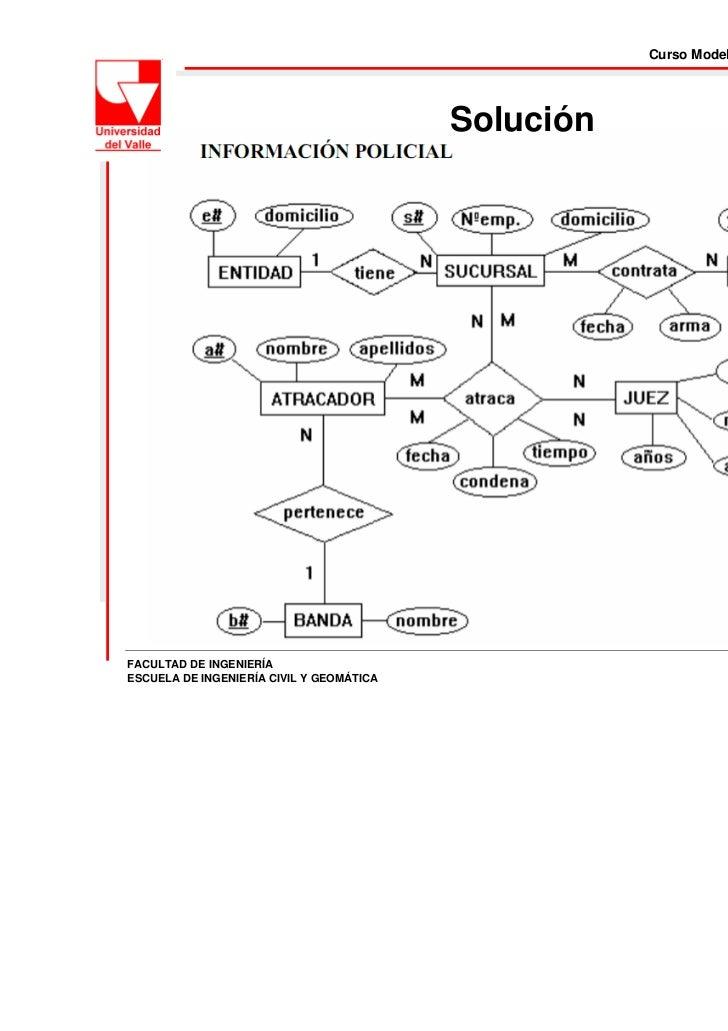 Curso Modelo de datos para SIG (720145M )                                          SoluciónFACULTAD DE INGENIERÍAESCUELA D...