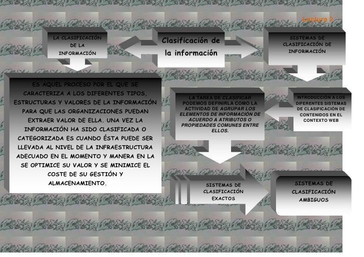 Clasificación de la informaciónSISTEMAS DE CLASIFICACIÓN DE INFORMACIÓNLA CLASIFICACIÓN DE LA INFORMACIÓN<br />ES AQUEL PR...