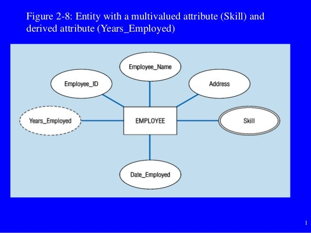 1 Figure 2-8: Entity with a multivalued attribute (Skill) and derived attribute (Years_Employed)