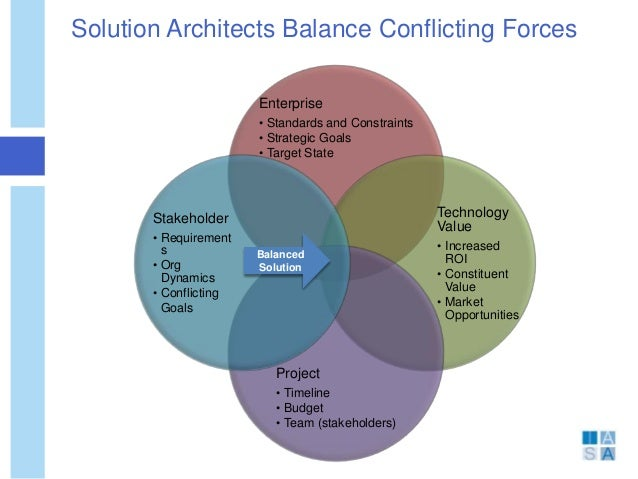 Solution architecture for Solution architect