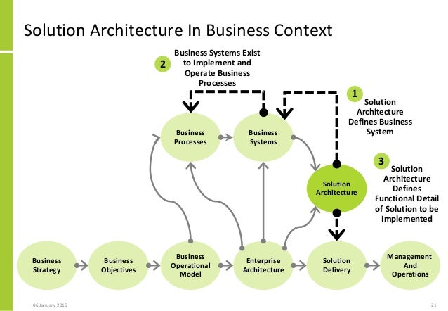 Solution architecture approach to rapidly scoping the for Solution architect
