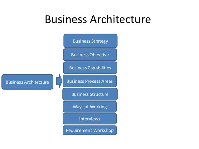 Solution architecture for big data projects Slide 3