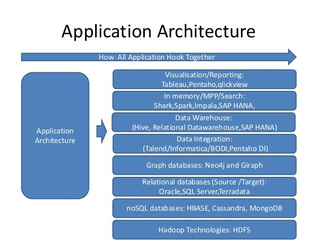 Solution Architecture For Big Data Projects