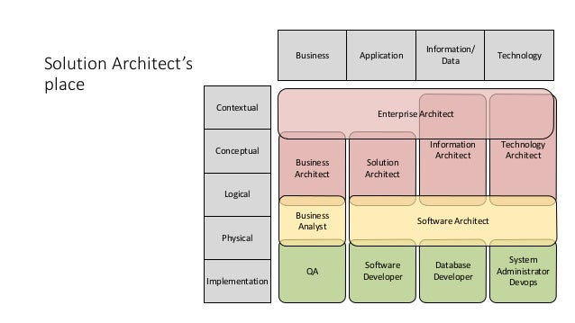 Solution architecture tips tricks by roman shramkov for Solution architect
