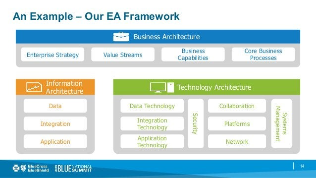 14 An Example – Our EA Framework Business Architecture Enterprise Strategy Value Streams Business Capabilities Core Busine...