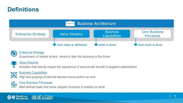 15 Definitions Business Architecture Enterprise Strategy Value Streams Business Capabilities Value Streams Business Capabi...