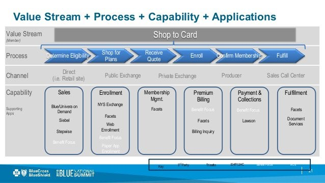 21 Value Stream + Process + Capability + Applications Capability Supporting Apps Channel Process Direct (i.e. Retail site)...