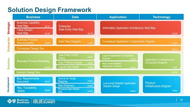 25 Solution Design Framework Business Data Application Technology StrategicEnterpriseSolutionDevelopment Business Capabili...