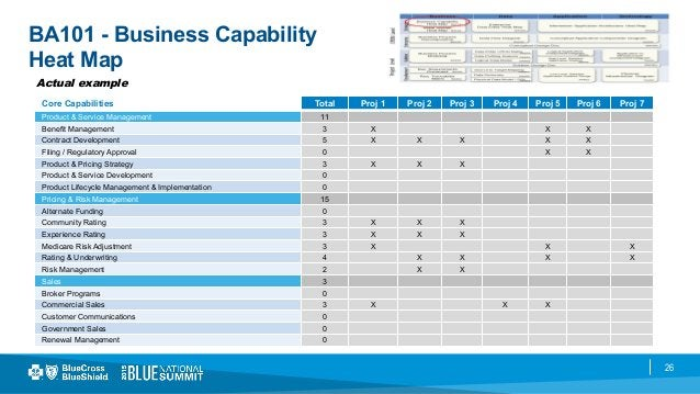 26 BA101 - Business Capability Heat Map Actual example Core Capabilities Total Proj 1 Proj 2 Proj 3 Proj 4 Proj 5 Proj 6 P...