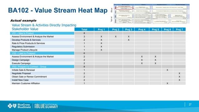 27 BA102 - Value Stream Heat Map Actual example Total Proj 1 Proj 2 Proj 3 Proj 4 Proj 5 Proj 6 Proj 7 VS1 – Idea to Produ...