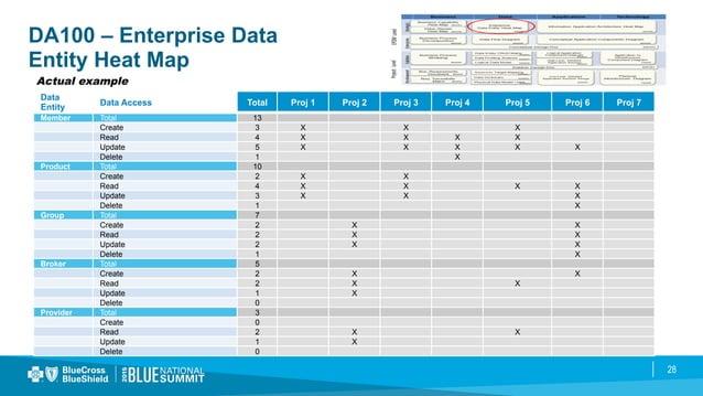 28 DA100 – Enterprise Data Entity Heat Map Actual example Data Entity Data Access Total Proj 1 Proj 2 Proj 3 Proj 4 Proj 5...