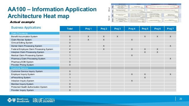 29 AA100 – Information Application Architecture Heat map Actual example Total Proj 1 Proj 2 Proj 3 Proj 4 Proj 5 Proj 6 Pr...