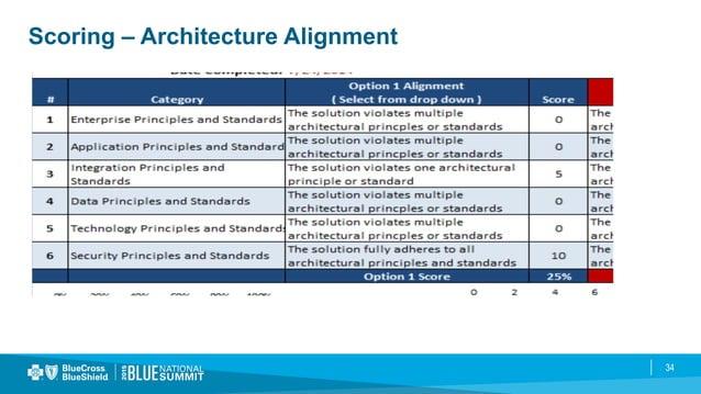 34 Scoring – Architecture Alignment