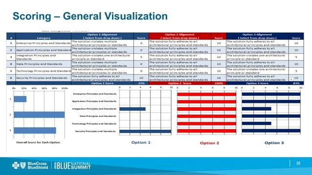 38 Scoring – General Visualization