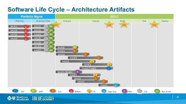 40 Software Life Cycle – Architecture Artifacts Portfolio Mgmt SDLC Planning Business Case Analyze Design Build Test Deplo...