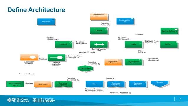 7 Define Architecture