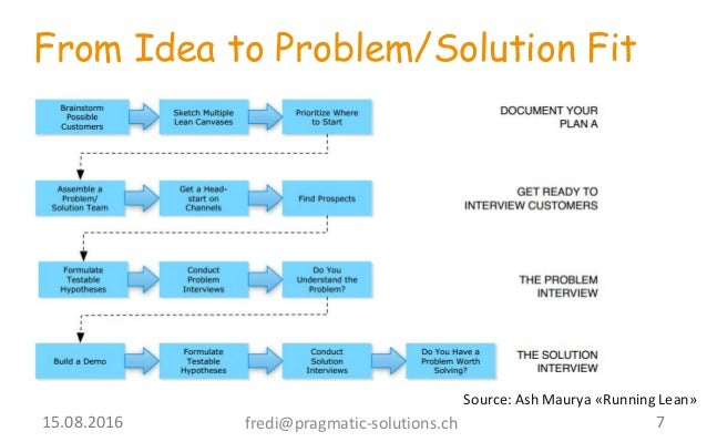 problem solution The way a problem is worded and understood has a huge impact on the number,  quality, and type of proposed solutions in this section, we'll begin with the.