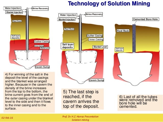 solution mining We provide products and services fully adapted to mining, manufacturing and other high petroleum-consuming businesses.