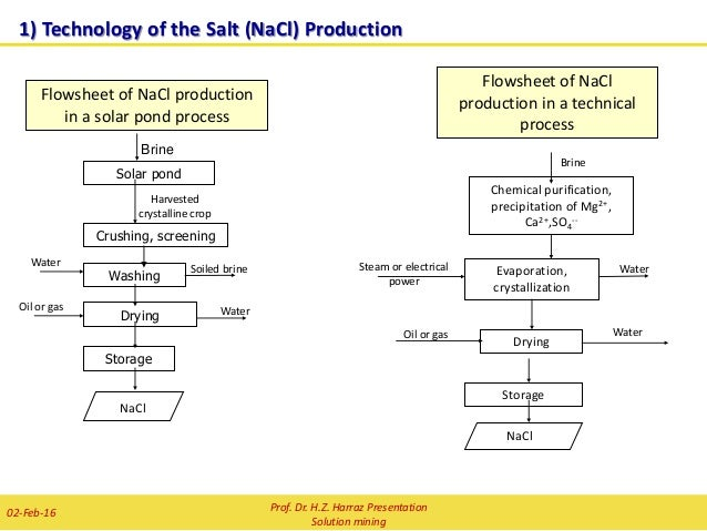 solution mining I need the ads/disads of mining salt i need the ads/disads of solution mining for salt chemistry2.