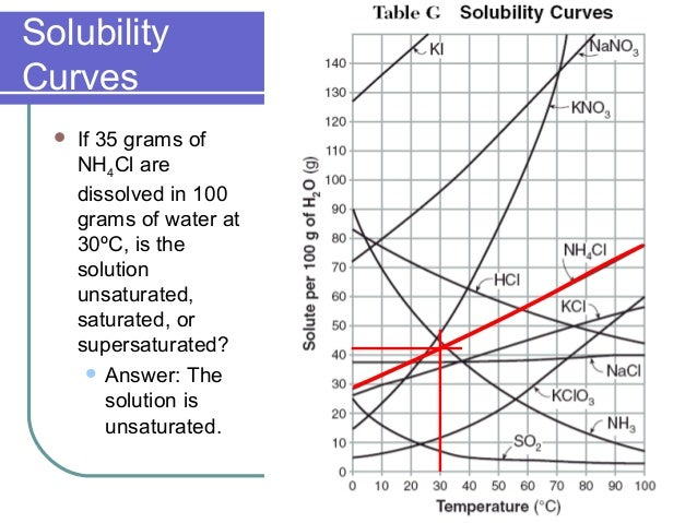 Solutions Solubility Chart Solubility Table Double Displacement