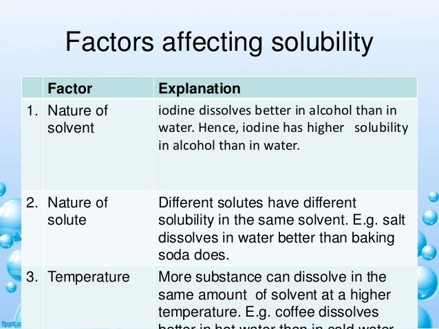 factors affecting solubility of drugs