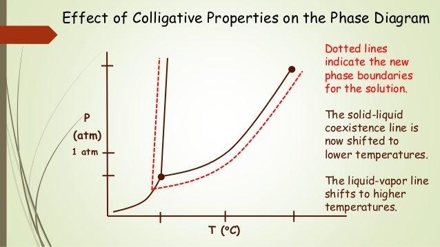 Colligative Properties Iii