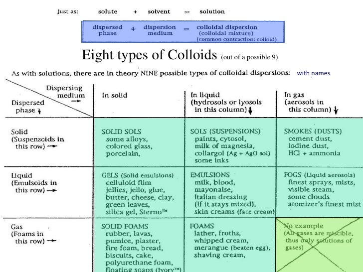 types of colloids the - photo #4