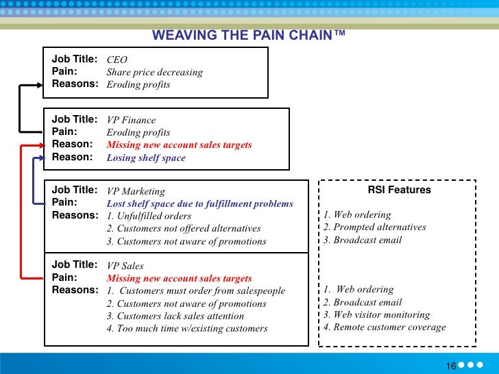 operational definition for pain Operational definitions define concepts and labels by the way they are measured for example, an operational definition of weight could be:.